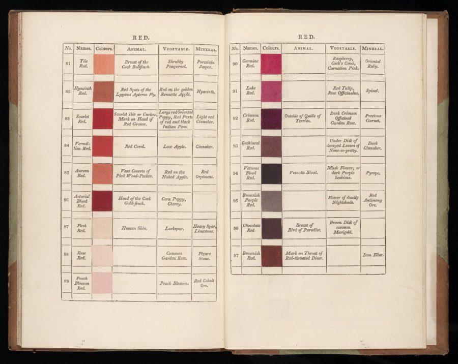 Werners-Nomenclature-Reds-e1517815279400